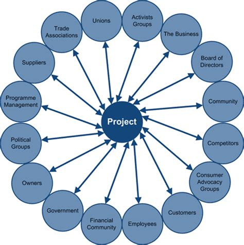 Project Management Plan Template - Free Project Plan